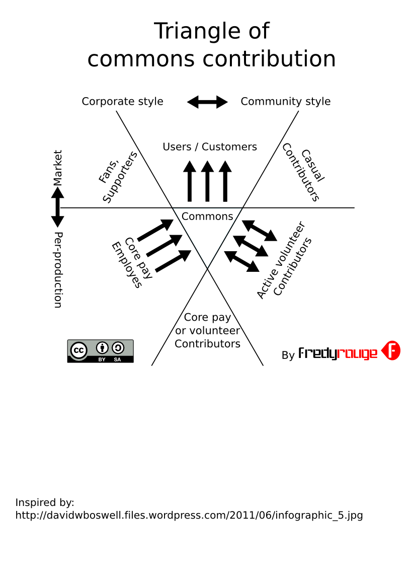 Triangle of commons contribution